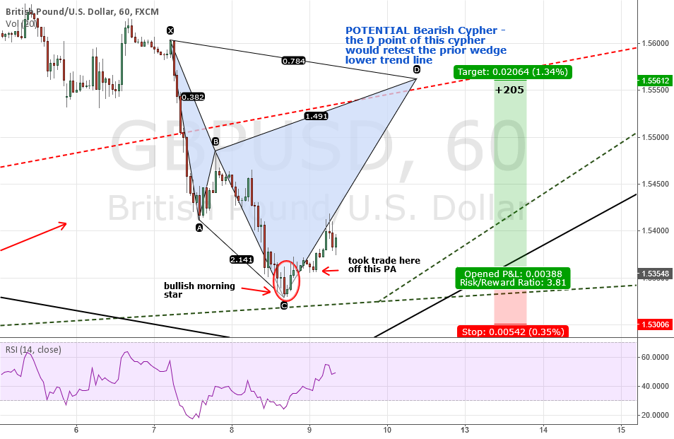GBPUSD: Quick & Clean Analysis - POTENTIAL Bearish Cypher