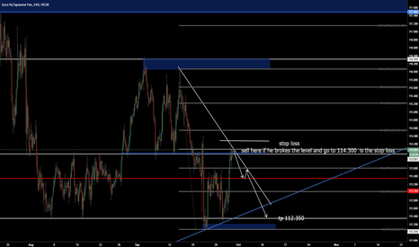 EURJPY: eur/jpy  h4   sell ( long therm sell)