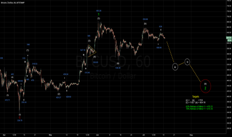 BTCUSD: Bitcoin Hourly Wave Count Update