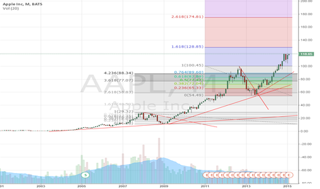 AAPL: Do you believe Apple will extend its climb?
