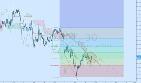 NZDJPY: 50% retracement finished, Ride down the bear!
