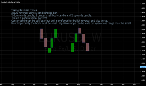 EURUSD: Thoughts on doing reversal or counter trend trade