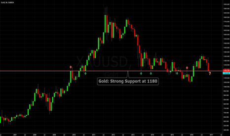 XAUUSD: Gold: Strong Support at 1180