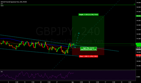 GBPJPY: GBPJPY Setting up