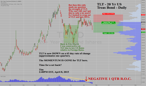 TLT: TLT nearing target at 127 from April 8th Short Idea