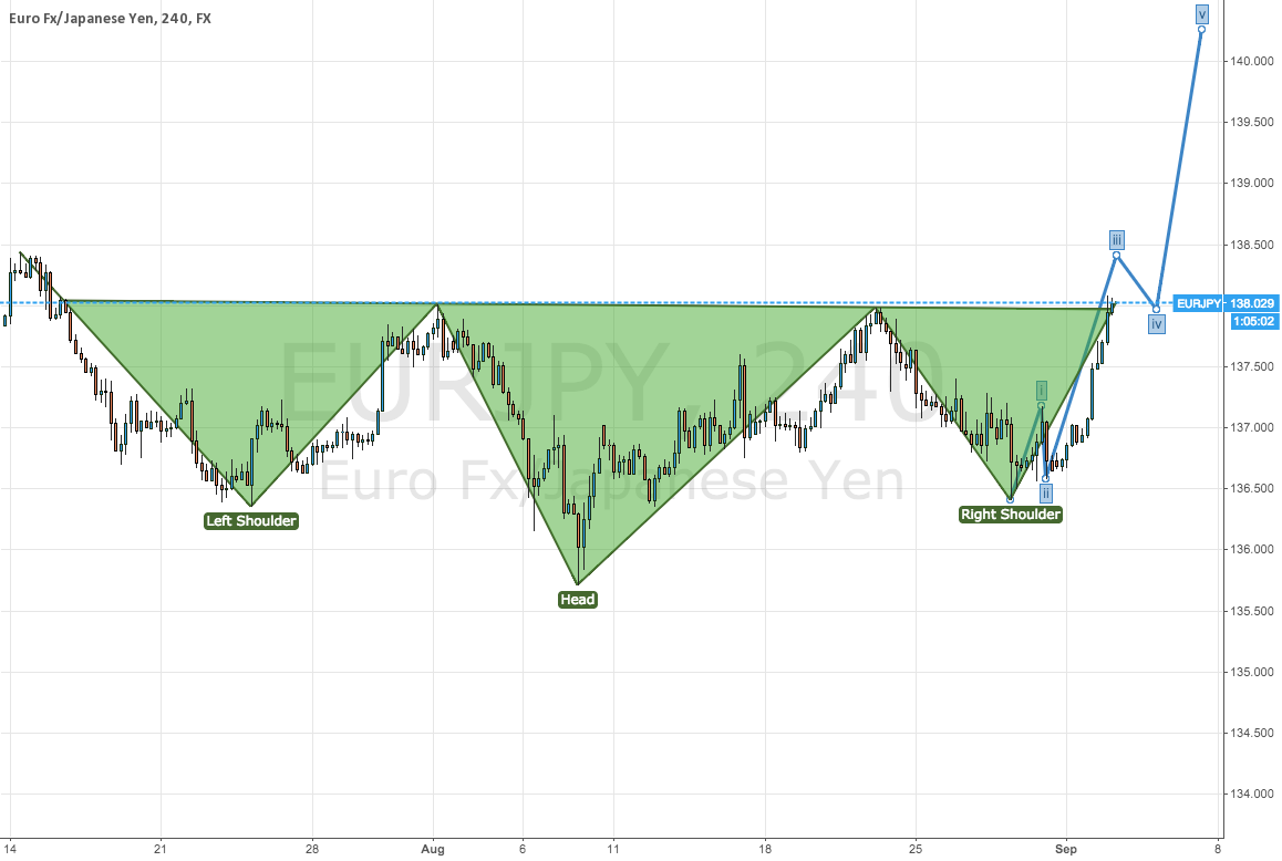A perfect Head and Shoulder formation just completed on EURJPY