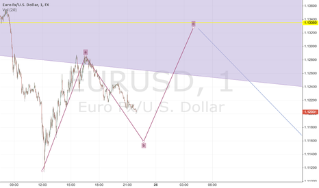 EURUSD: Short Term Swing Trading Rubric Sunday 1/25