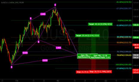 XAUUSD: Gold CYPHER Pattern Long