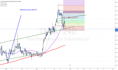 TEVA: About to break down trend line support?