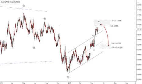 EURUSD: Euro (EURUSD) May 2017 Overview