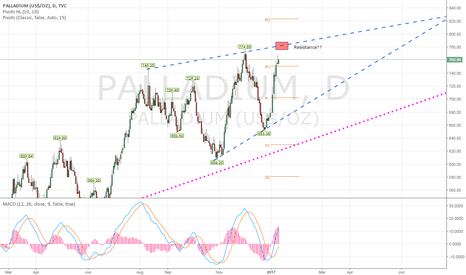 PALLADIUM: Observing Palladium, seek opportunity to short