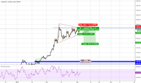 XAUUSD: Gold to retrace (speculative)