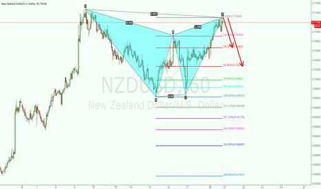 NZDUSD: SELL NZDUSD  AT 0.713
