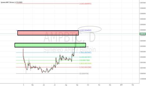 AMPBTC: Short term $AMP top. Ill buy back lower