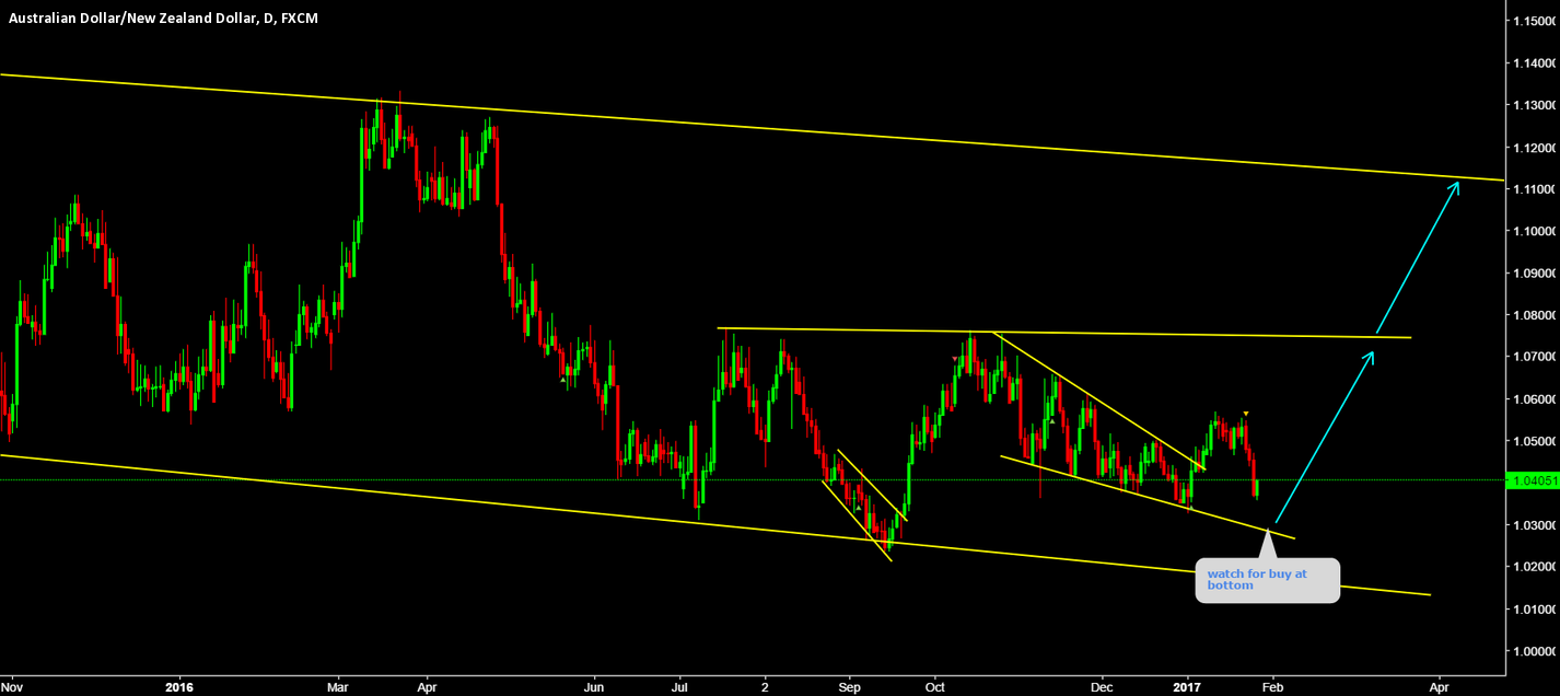 AUDNZD buy at bottom