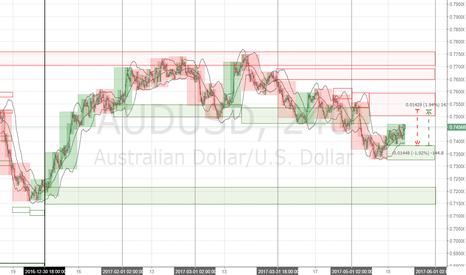 AUDUSD: AUDUSD 6A Forecast Week 2017 may 22-26