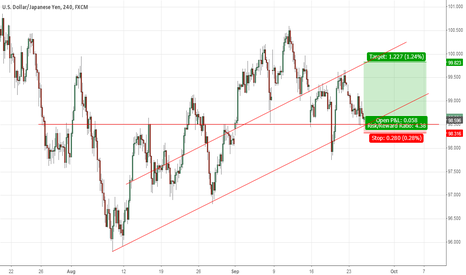 USDJPY: Long Time (no see...)