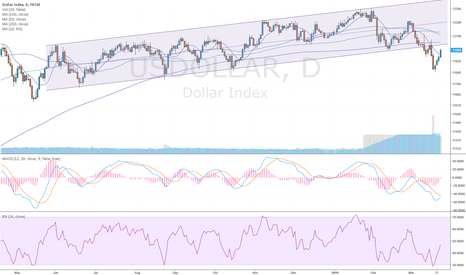 USDOLLAR: Dollar, SPX and commodities are in a very critical zone..