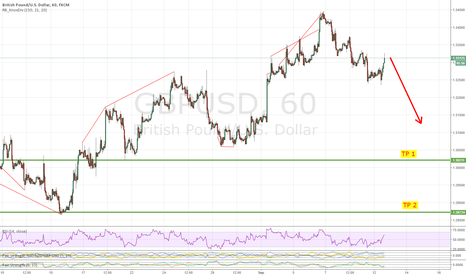 GBPUSD: CABLE SHORT TO 1.30: Fundamental and Technical