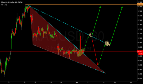 XAGUSD: SILVER filling the fuel tank to take off...