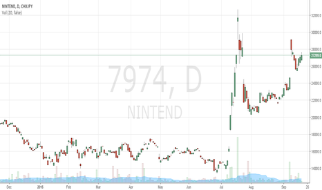 7974: The Pokemon Company could make a material impact to Nintendo
