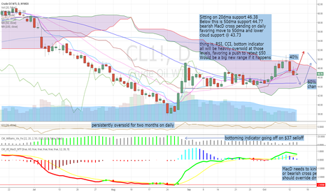 CL1!: $UWTI Daily Chart Review, Thoughts on Direction