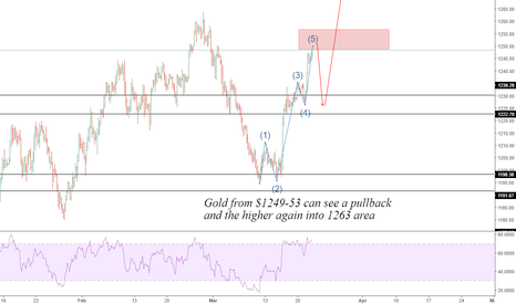 XAUUSD: Gold: Resistance 1249 - 53