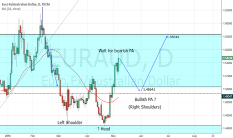 EURAUD: Playing the Zone