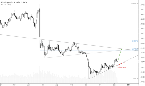 GBPUSD: Good RRR: Long GBPUSD towards resistance cluster