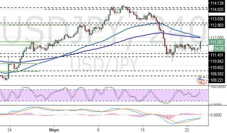 USDJPY: USD/JPY: análisis de niveles de Fibonacci