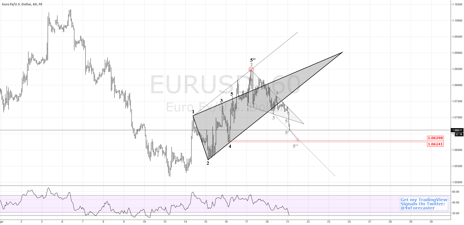 Significant support at 1.06298/6241 Level   $EUR $USD #forex