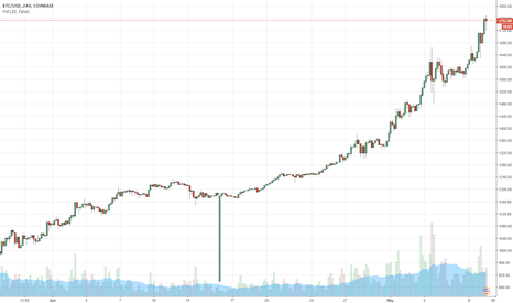 BTCUSD: Can I Say? WTF happened today? GIVE PEOPLE THE FAITH IN CRYPTOS