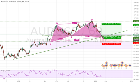 AUDUSD: AUDUSD, I choose to go long