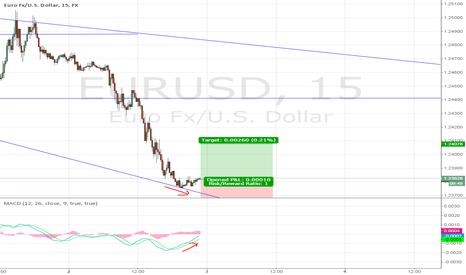 EURUSD: EURUSD Long Position (small trading due to long-term down trend)