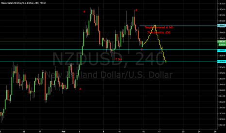 NZDUSD: NZDUSD Making Waves