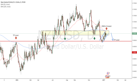 NZDUSD: NZDUSD DAILY SELL ZONE