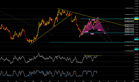 XAUUSD: GOLD LONG TERM SHORT SETUP... CoOkie