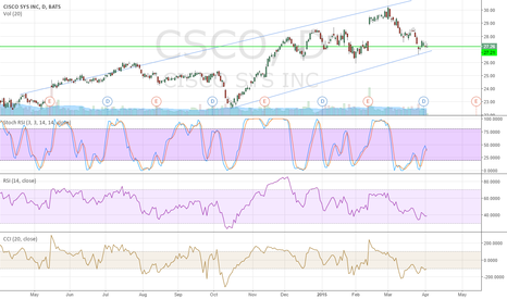 CSCO: Swing Trading long Cisco Systems (CSCO)