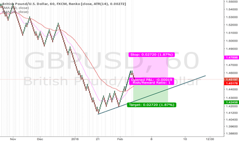 GBPUSD: Trying Something Out