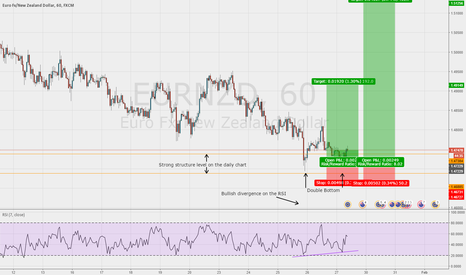 EURNZD: Double bottom at structure on the EUR/NZD 1hr chart
