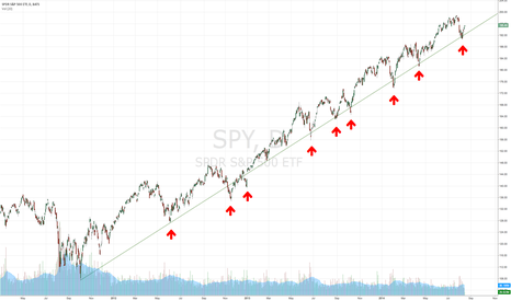 SPY: SPY Uptrend from 2012 Clearly Shows Rally to Continue