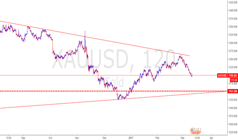 XAUUSD: 1196 if it fails to hold