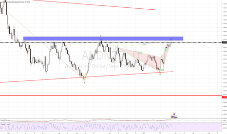 AUDNZD: AUDNZD - Short -   Resistance - Pattern -EW Count All Good