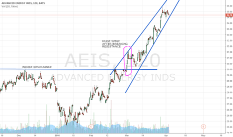 AEIS: major upward trend