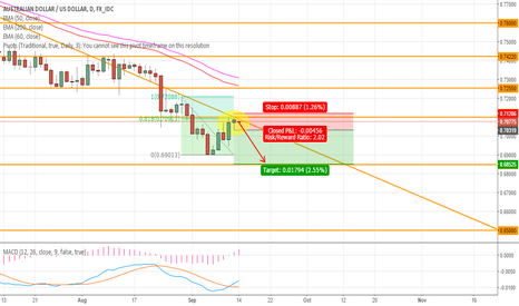 AUDUSD: AUDUSD - Short Set-up