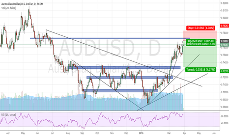 AUDUSD: Short AUD/USD