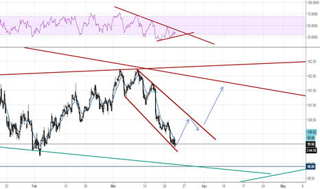 DXY: DXY LONG - RSI divergence and triangle