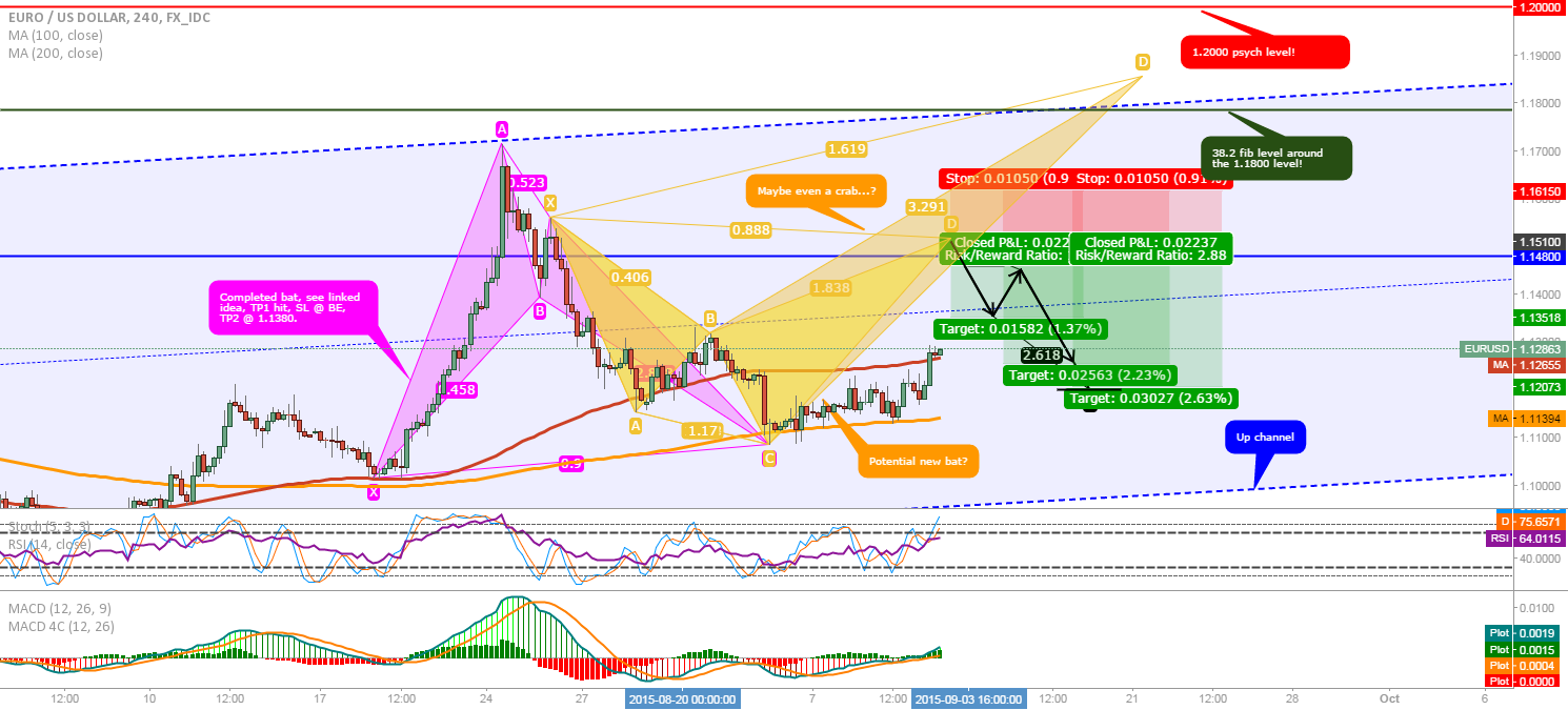 EUR/USD: Possible bearish bat or crab forming.