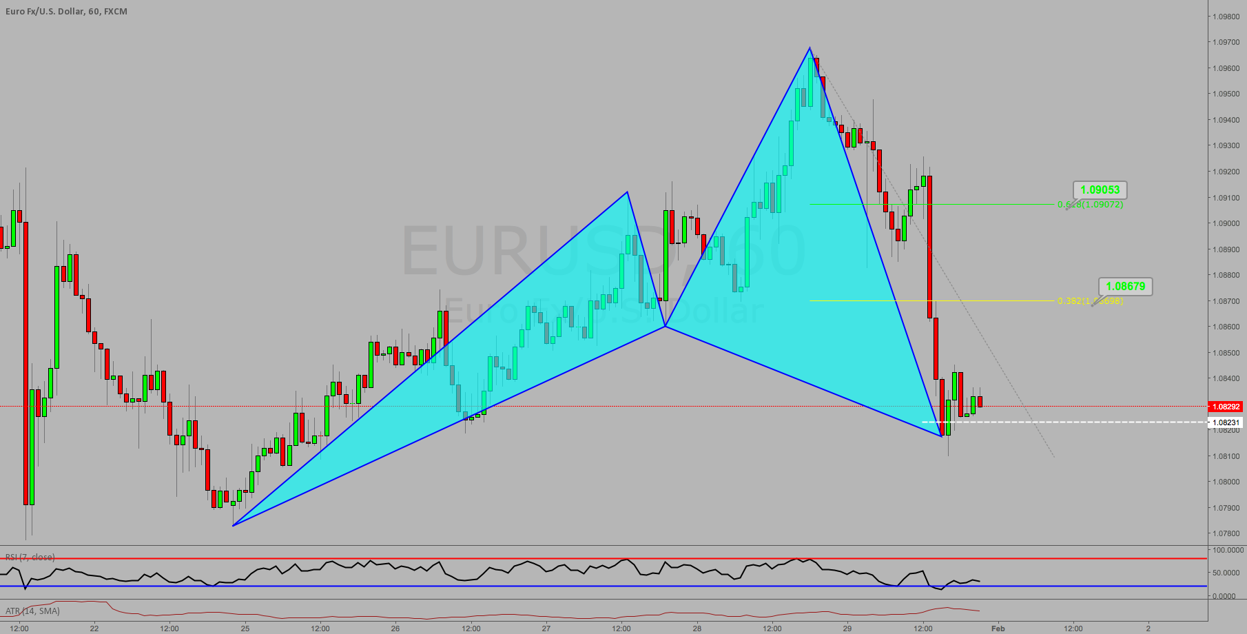 WATCH AT MARKET OPEN: BULLISH CYPHER ON $EURUSD AT MARKET