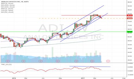 ADI: ADI- short from $79.13 to $6531